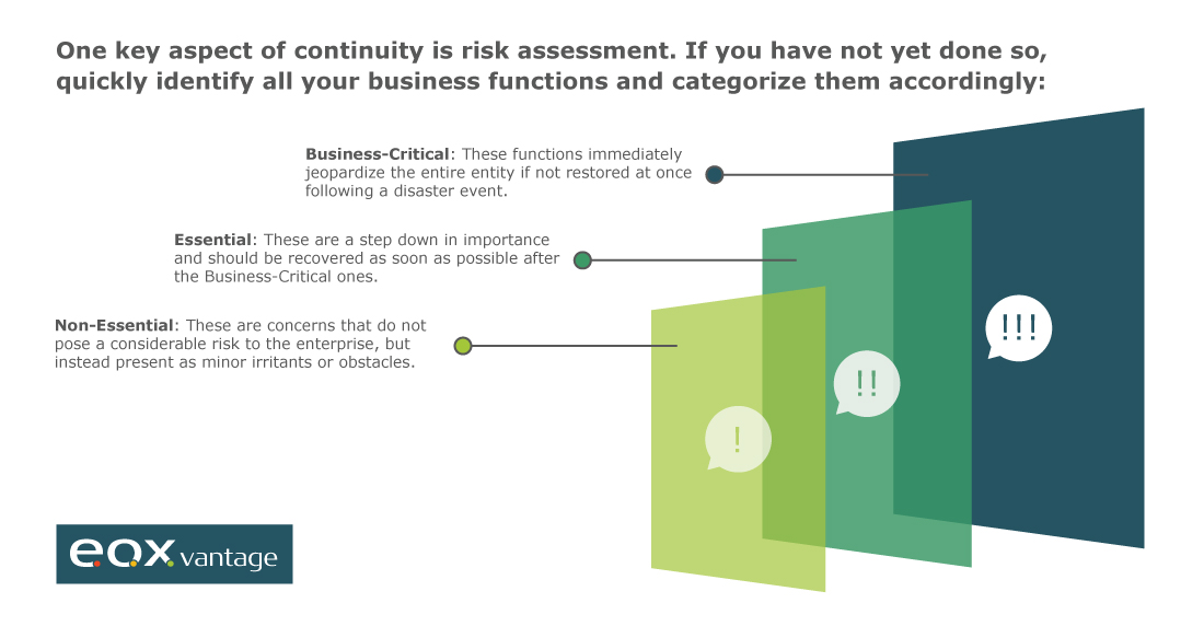 Conduct a risk assessment and categorize your business functions.