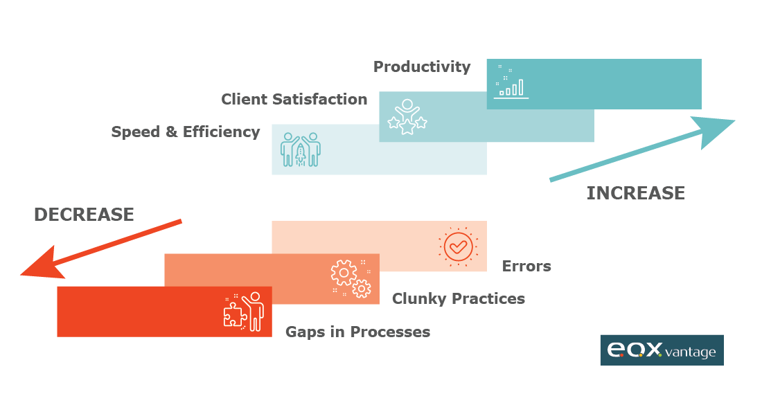 Digitization increases productivity and decreases errors.