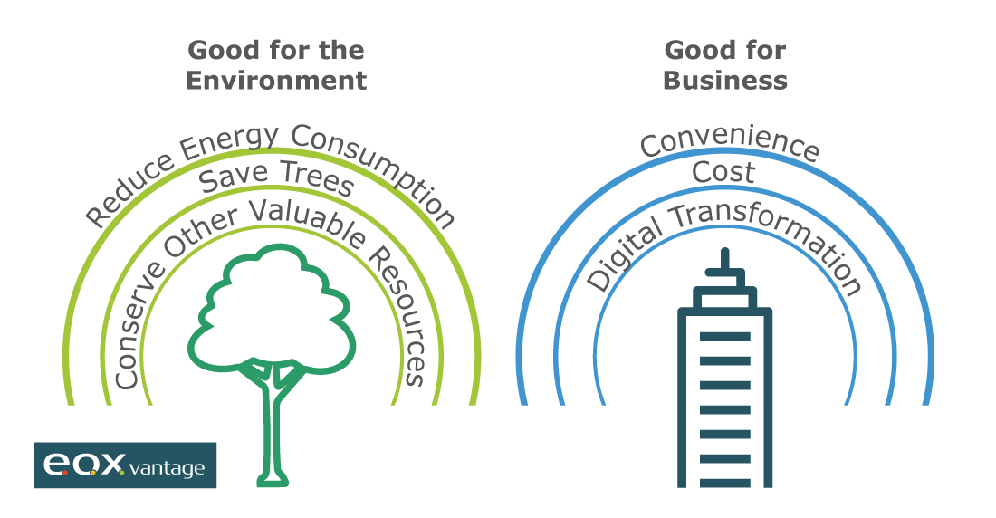 Top 3 Reasons Digitizing Paper Processes is Good for the Environment and Business