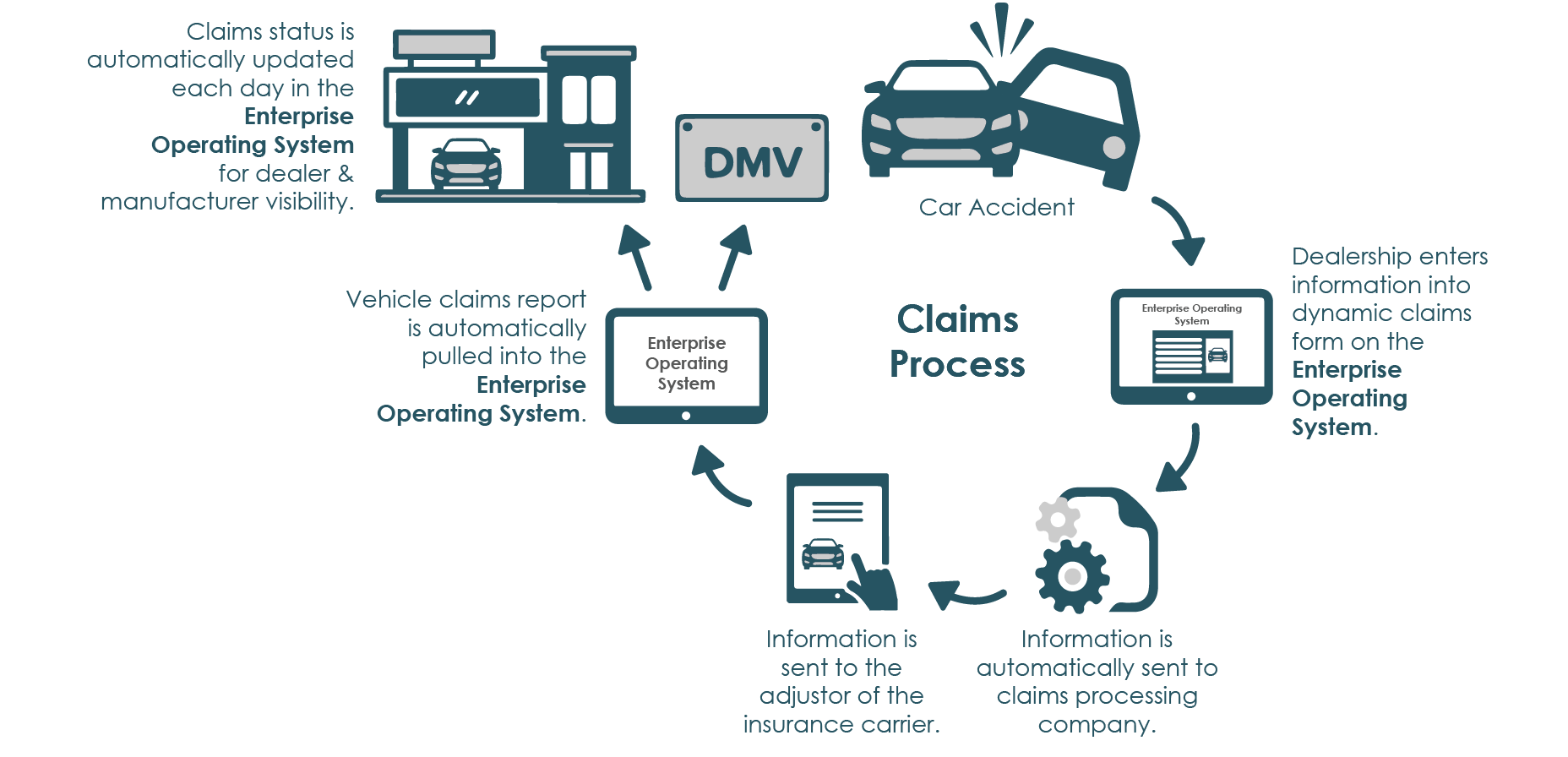 custom solutions solve for pain points in the claims process