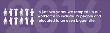 In just two years, we ramped up our workforce to include 12 people and relocated to an even bigger site.